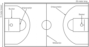 Basketbalveld - BetGratis.nl